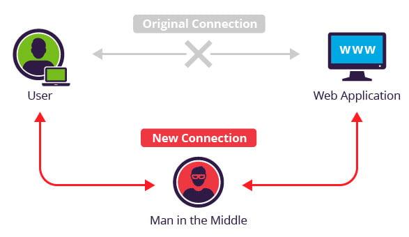 Man In The Middle (MITM) saldırıları nedir ?